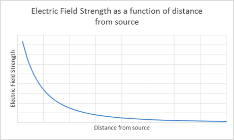 electric-field-strength